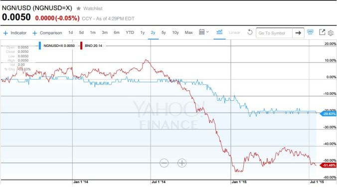 NGN vs. USD with Brent Crude Overlay - Yahoo Finance